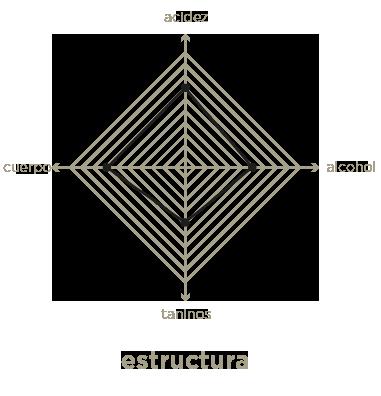 estructura en el vino